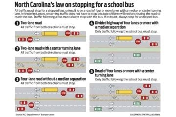 North Carolina's law on stopping for a school bus